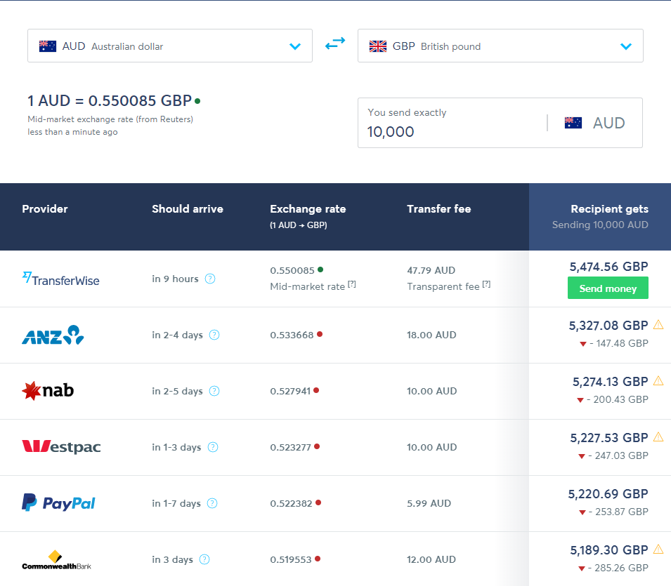 Transferwise vs Bank transfer fees